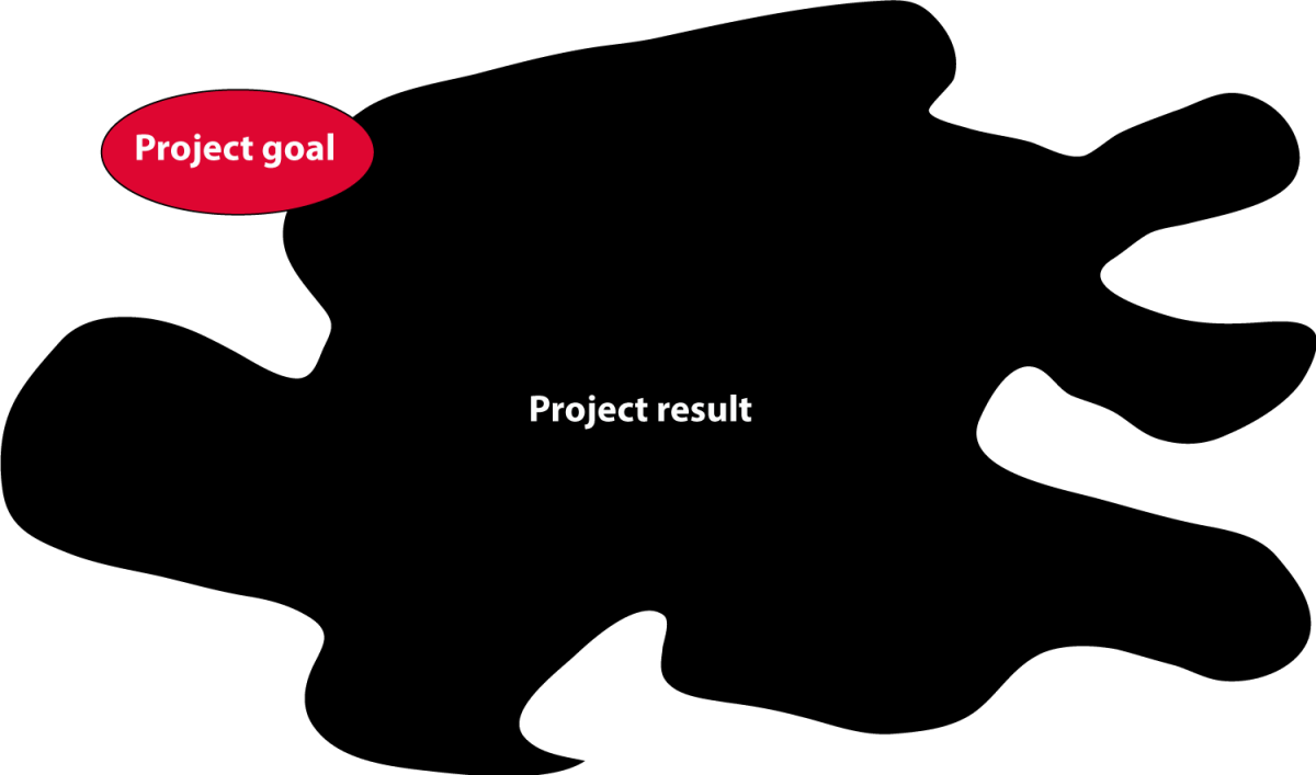 Hidden goals