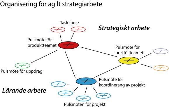 Organisering av agilt strategiarbete med ett nätverk av pulsmöten.