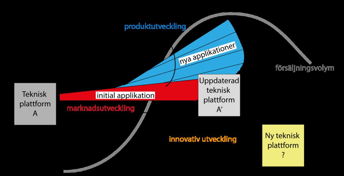 Strategiska mål och produktlivscykeln