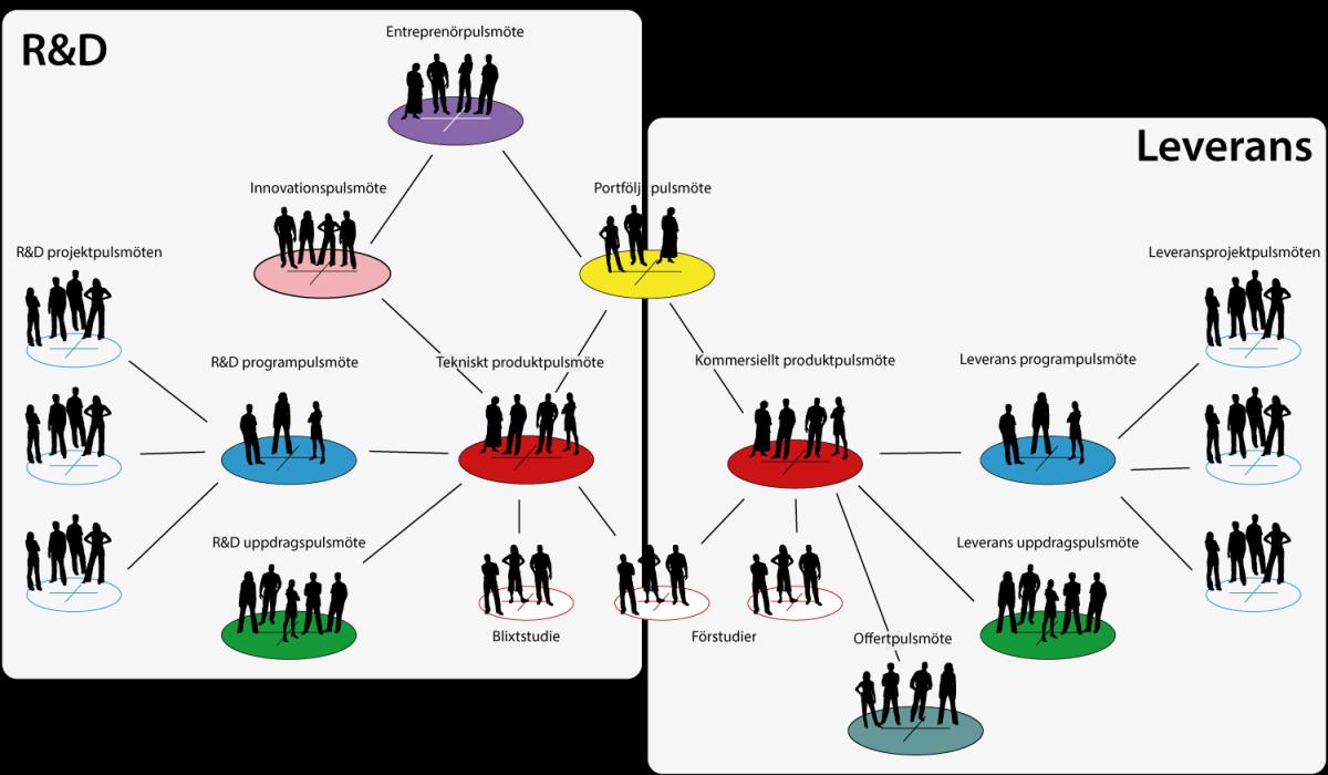 Agil Organisation för R&D och leveransprojekt
