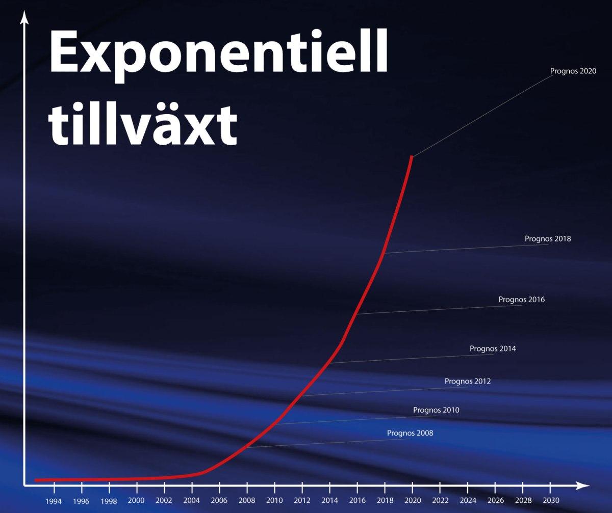 Exponentiell tillväxt är inte intuitivt